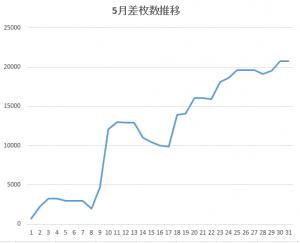 5月差枚グラフ