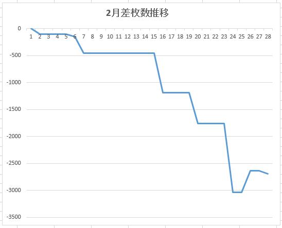 27.2台別グラフ