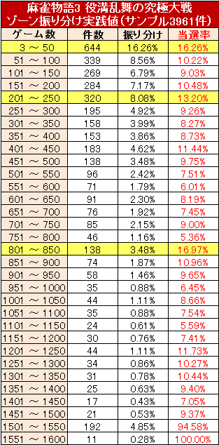 mahjong-3-zone50