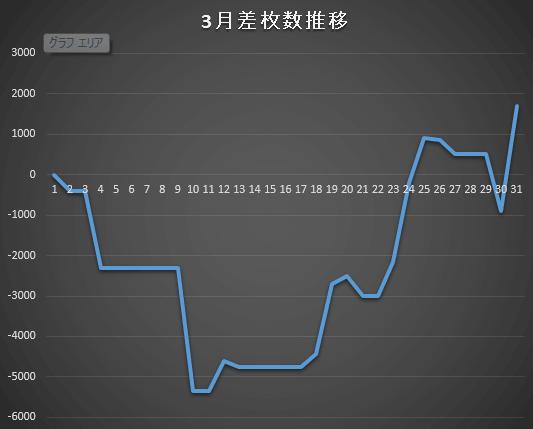 27.3収支グラフ