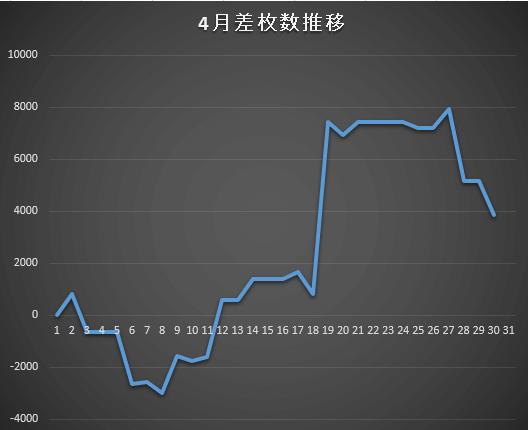 27.4収支グラフ