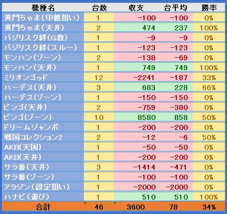 27.4台別収支PNG